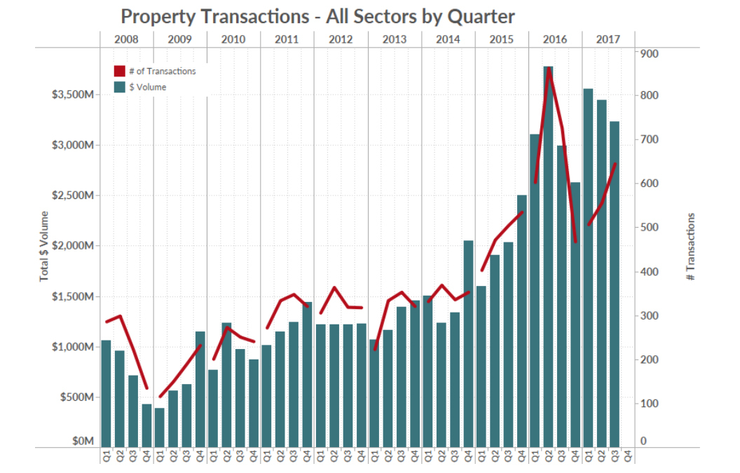 Graph-property-transaction-allsectors.jpg#asset:50806